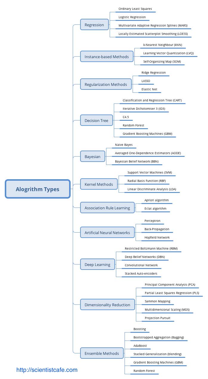 Types of Machine Learning Algorithm